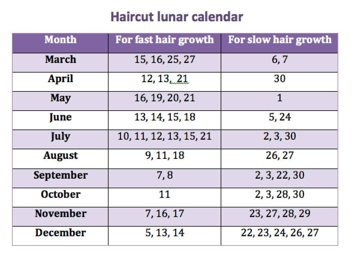 Haircut Lunar Calendar in Moon Calendar Haircut January 2018