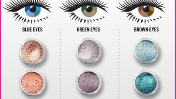 Bareminerals Eye Shadow/eye Color Chart | Makeup | Pinterest pertaining to Eyeshadow Colors For Blue Green Eyes