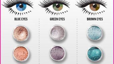 What Eye Shadow Colors Go Well With Eye Colors: A Month Of Makeup with regard to Makeup Colors For Blue Green Eyes