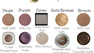 Best Mac Eyeshadow Colors For Green Eyes – Wavy Haircut with regard to Best Mac Eyeshadows For Green Eyes